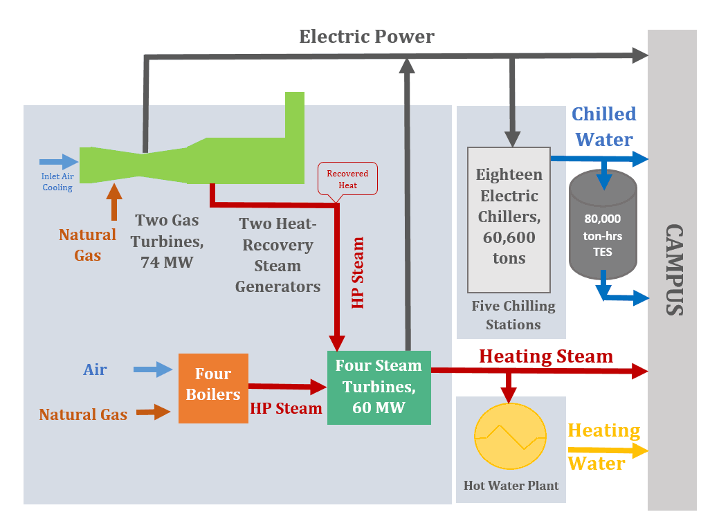 CHP System Operation Diagram
