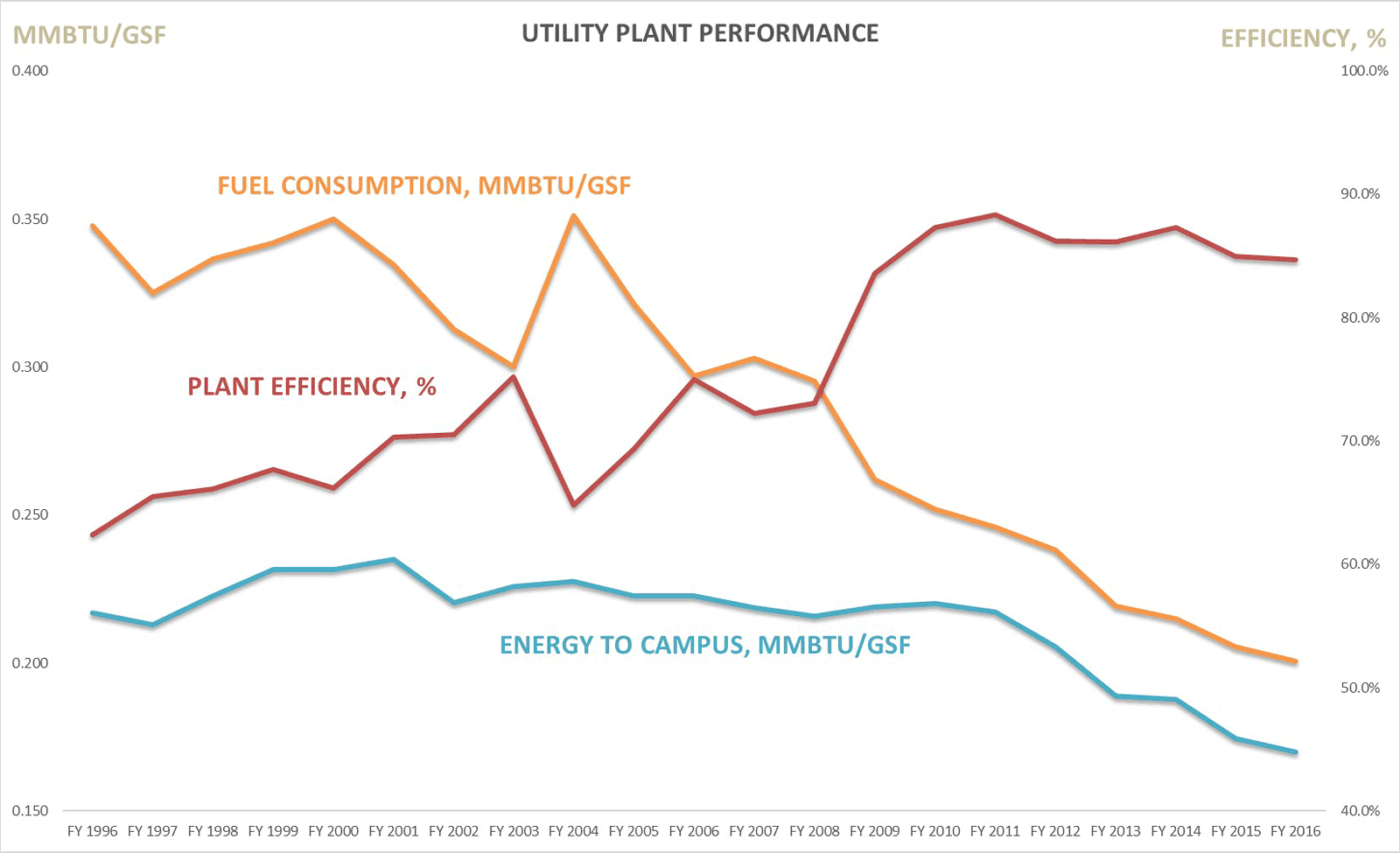 Utility Plant Performance Chart 2016